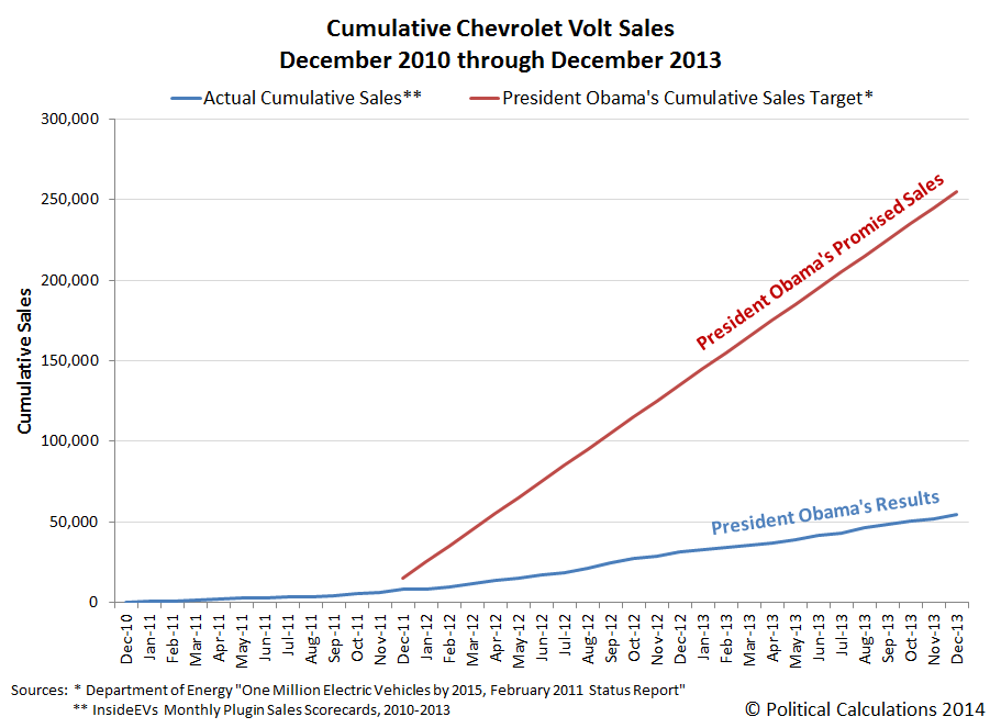 Cumulative Chevrolet Volt Sales, December 2010 through December 2013