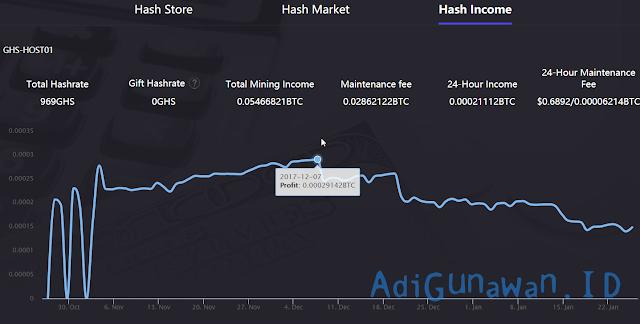 Cloud mining fastest roi oxbtc