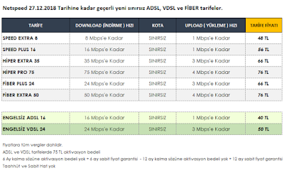 Netspeed internet fiyatlari