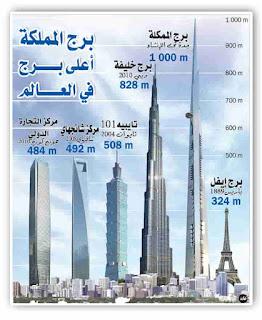 أطول مبنى في العالم.