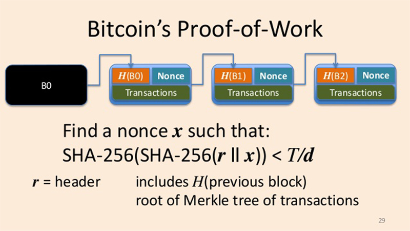 Proof of work of Bitcoin