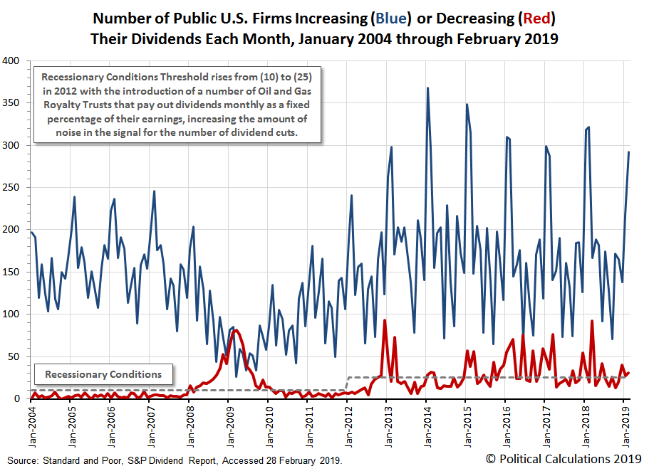 Number of Public U.S. Firms Increasing or Decreasing Their Dividends Each Month, January 2004 through February 2019