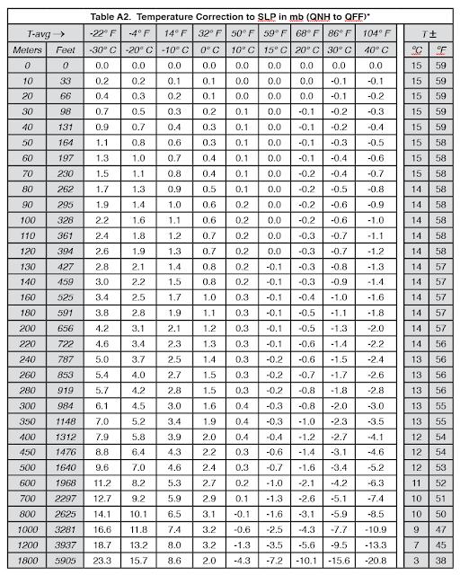 David burch navigation blog air temperature dependence of - Atmospheric pressure conversion table ...