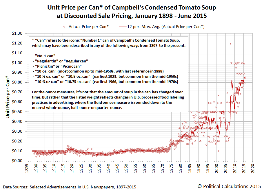 Campbell's Condensed Tomato Soup - Unit Price per Can - January 1898 through June 2015