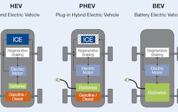 Từ vựng EV World, HEV - PHEV - BEV, các loại xe điện