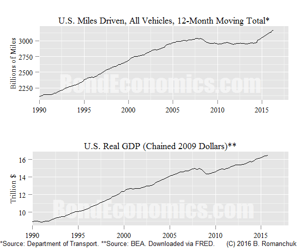 Chart: U.S. Miles Driven, Real GDP