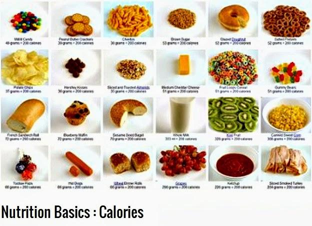 Yuk, Coba Cara Menghitung Kalori Yang Benar
