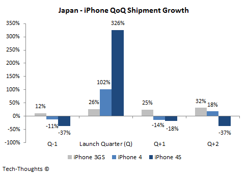 Japan - iPhone QoQ Shipment Growth
