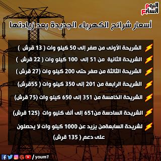 صور وفيديو: تعرف على الاسعار الجديدة لشرائح الكهرباء بعد زيادات شهر يوليو