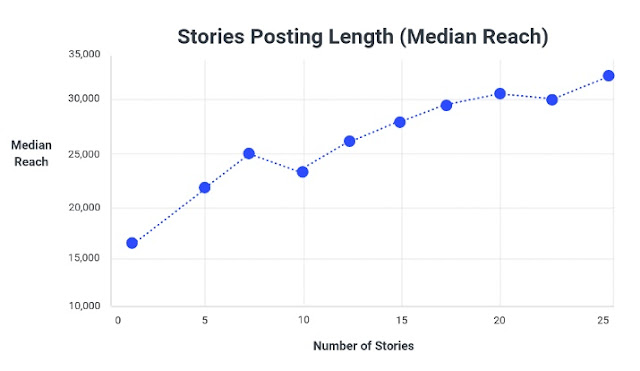 longitud-historias-instagram-alcance