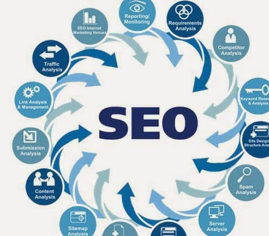 Best SEO services - Choose wisely