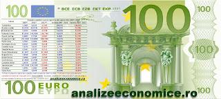 Evoluția leului în raport cu euro