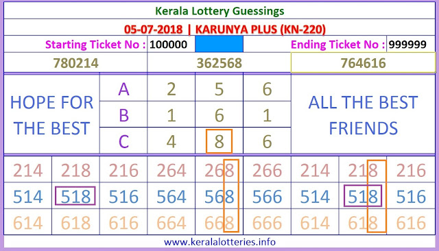 Karunya Plus KN 220 Stright Numbers Kerala lottery guessing keralalotteries.info