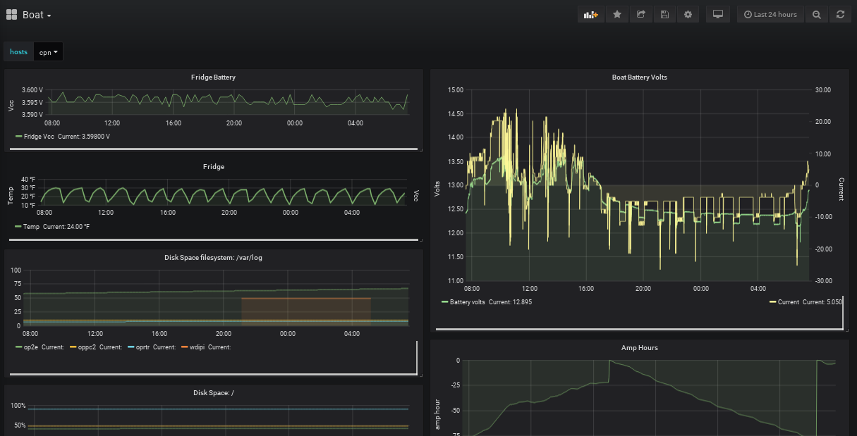 KB7KMO Projects: Nodered, influxdb and Grafana