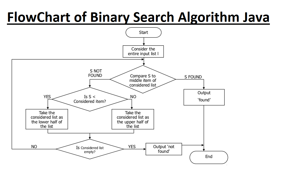 C Program to accept Sorted Array and do Search using Binary Search
