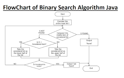 flowchart of binary search algorithm in Java