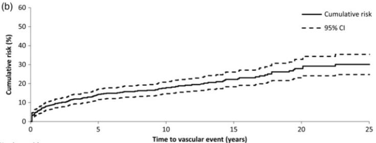 図:若年脳梗塞 長期再発率