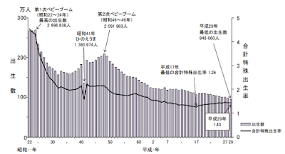厚生労働省_平成 29 年(2017) 人口動態統計月報年計(概数)の概況から