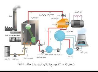 الدائرة الرئيسية لمحطات الطاقة من كتاب انواع محطات توليد الكهرباء