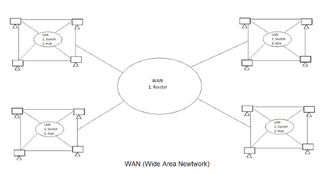 wide-area-network-in-Hindi