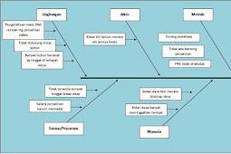 Contoh Diagram Tulang Ikan Masalah Kesehatan