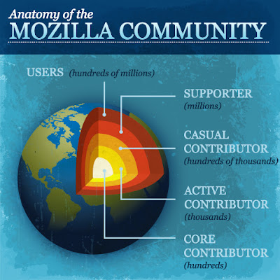 Anatomy of the Mozilla Community: Users, Supporter, Casual Contributor, Active Contributor, Core Contributor