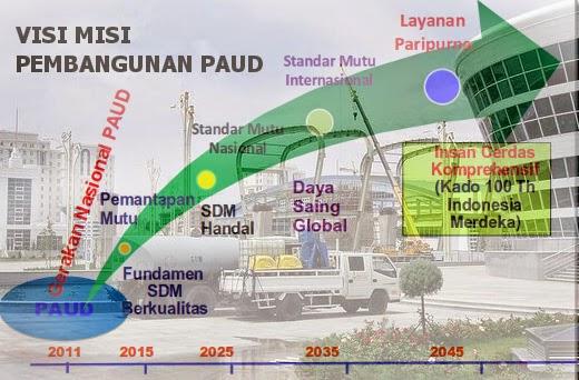Visi Misi Tujuan Sasaran Target Pembangunan PAUD Indonesia