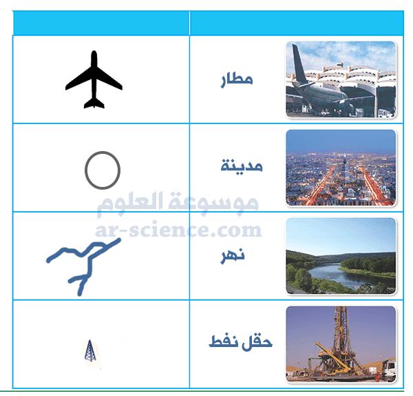 بعد الرجوع للرموز المستخدمة في مفتاح الخارطة، أوضح في الجدول التالي الرموز المستخدمة للدلالة على مسميات الصور التالية: