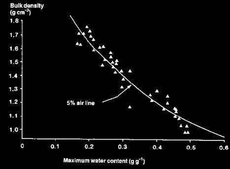 Bulk density and maximum dry density relationship