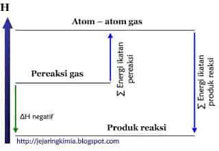 Diagram tingkat energi reaksi eksoterm