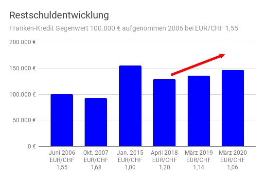 Säulendiagramm der Restschuld eines Franken-Fremdwährungskredits zum jeweiligen EUR/CHF-Kurs von 2006 bis 2020
