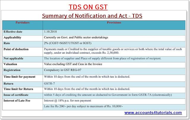 gstr-7 returns_tds rate_tds certificate