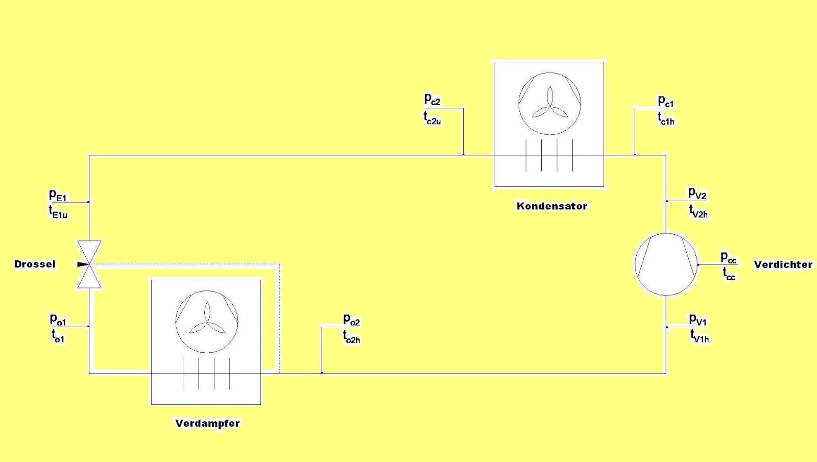 Thermodynamische Funktionen: Fahrzeugklimaanlage (automotive air ...