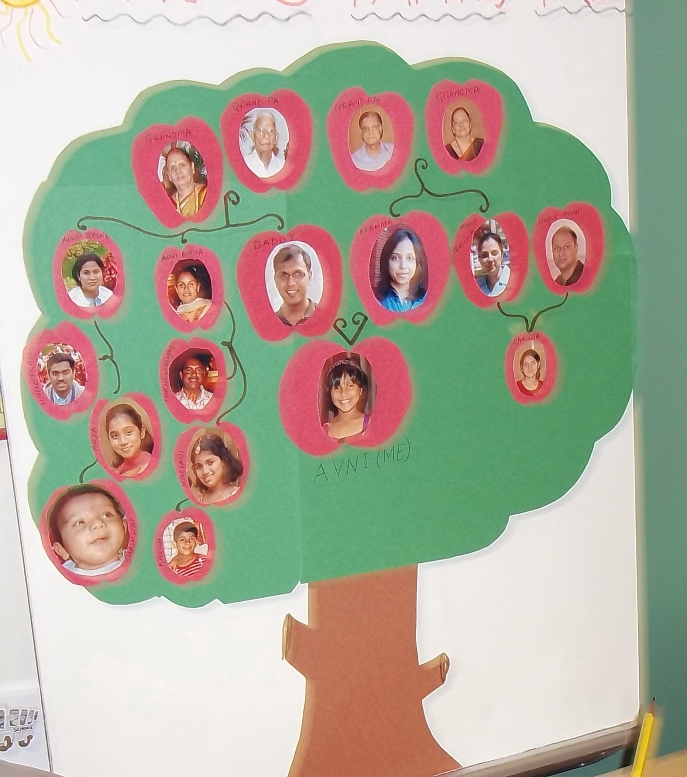 Mrs Farrands Classroom Family Tree Project