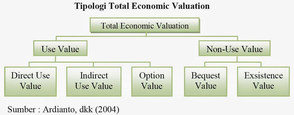 Tipologi Total Economic Valuation