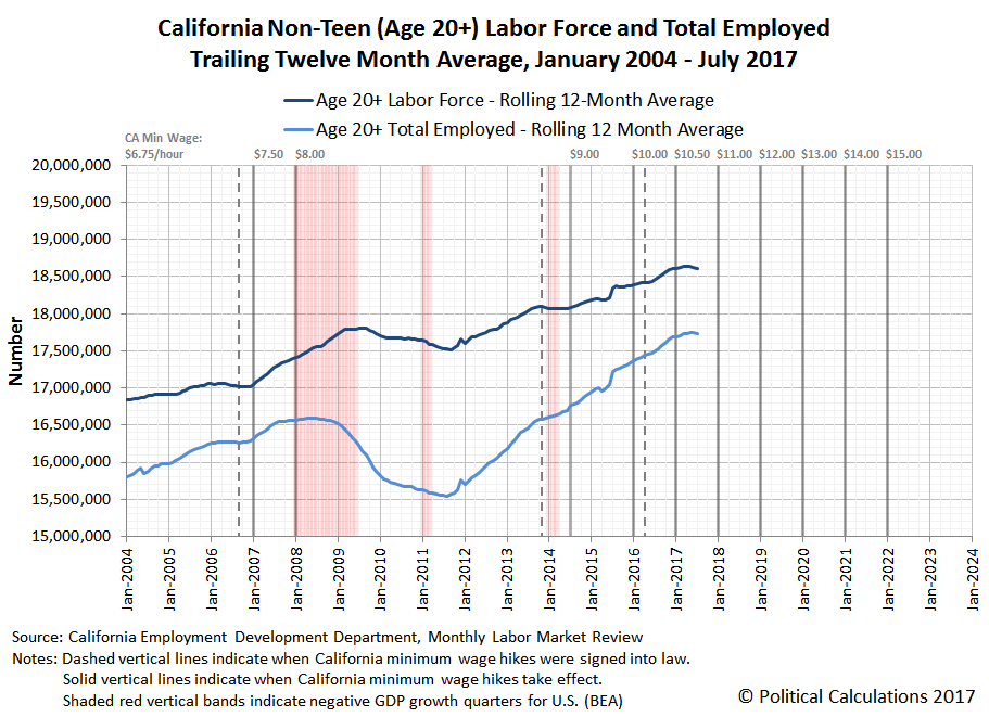California Non-Teen (Age 20 and Older) Labor Force and Total Employed, Trailing Twelve Month Average, January 2004 - July 2017