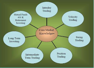 spider chart of core market knowledge™ showing trading and investing styles - technitrader