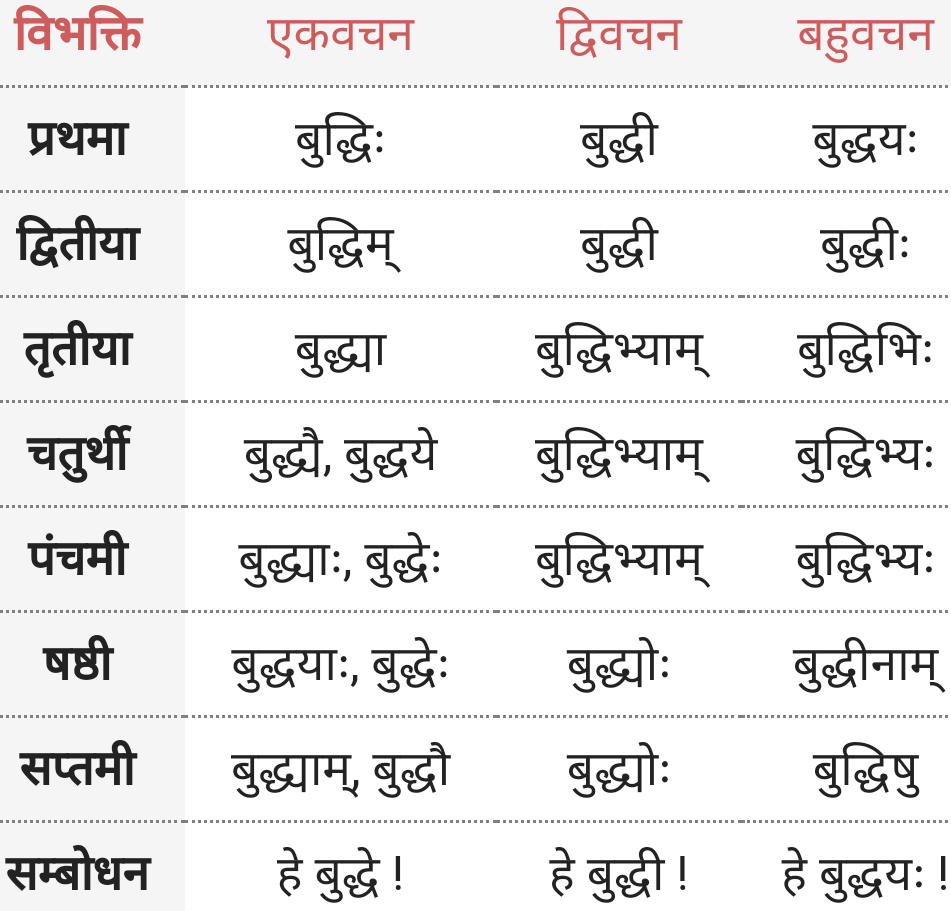 Buddhi ke roop - Shabd Roop - Sanskrit