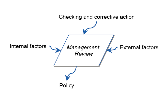 internal external factors of managment Internal & external factors internal and external factors have a large impact on the four functions of management within an organization what these factors are and the kind of impact they have depends on the business and its particular goals.