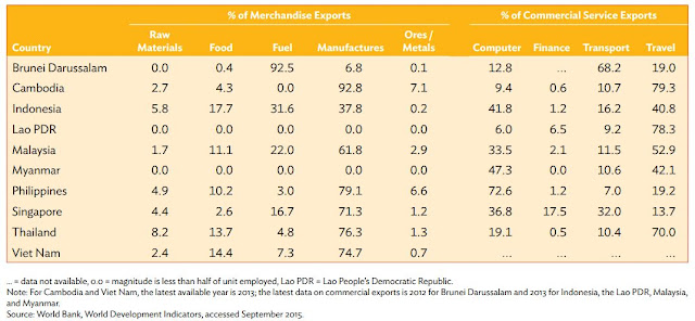 Table 4: Export Structure of Merchandise and Commercial Service, 2014