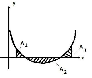 determinando area de um grafico de uma parabola usando integral