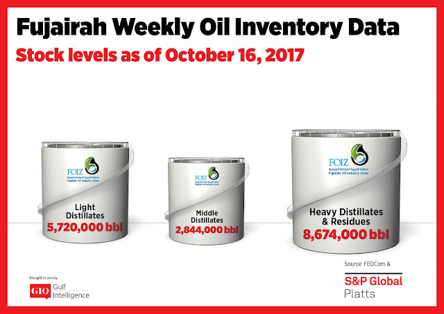 Chart Attribute: Fujairah Weekly Oil Inventory Data (as of October 16, 2017) / Source: The Gulf Intelligence