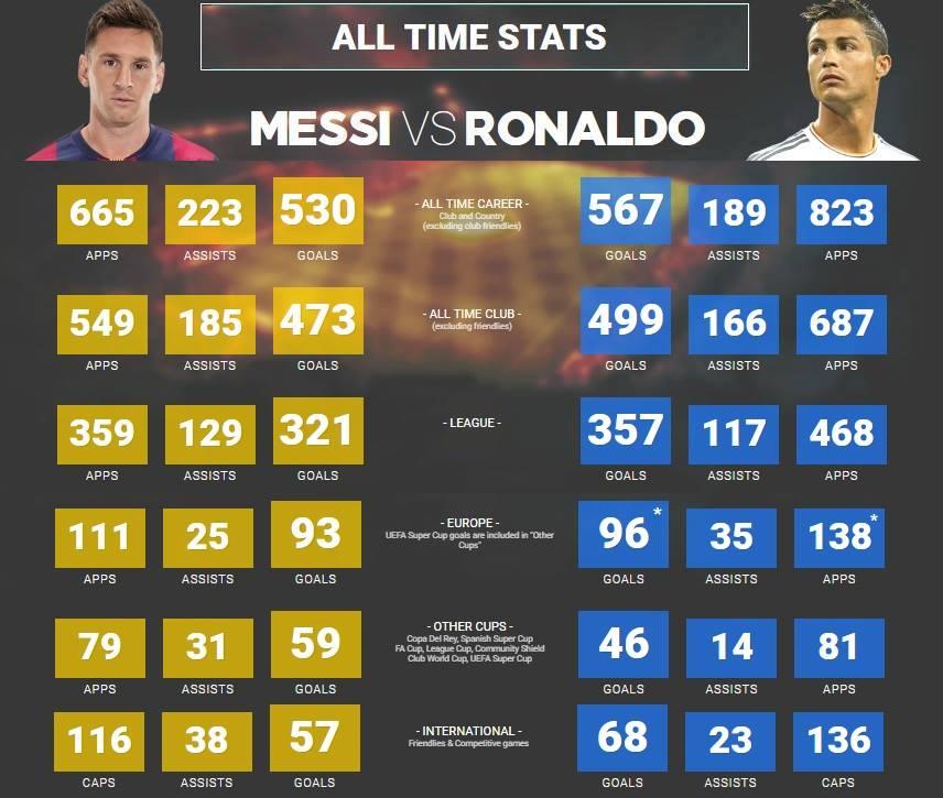 Download lionel messi vs cristiano ronaldo ○ skills & goals 2018.