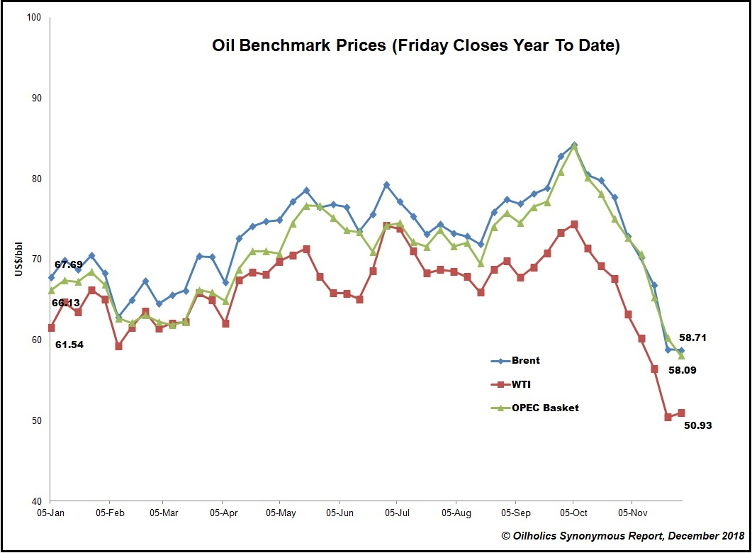 Oilholics Synonymous Report: OPEC's 'Crude' Basket & Last Friday's close