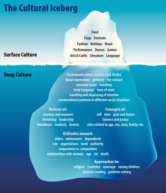 What's A Cultural Iceberg?