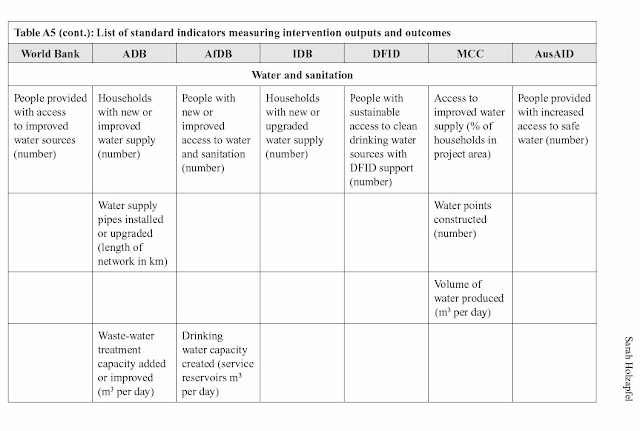A table comparing indicators for water and sanitation outputs for the 7 donor agencies