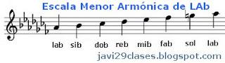 notas en el pentagrama Abm Scale