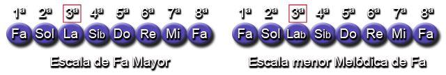 Notas Escala Mayor y menor Melódica (Fa - F)