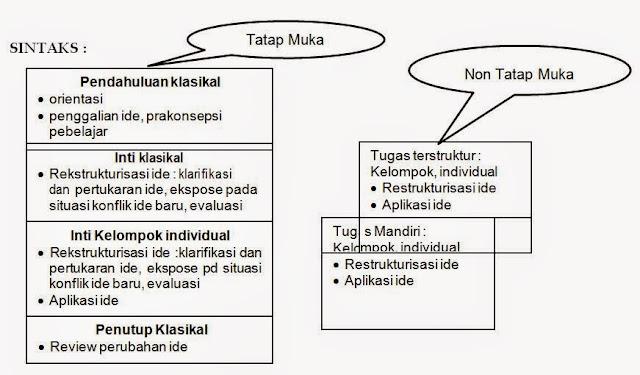 Strategi Pembelajaran Kontruktivisme