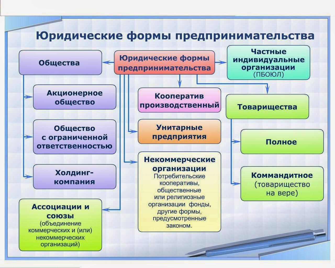 Фирма как экономический субъект эссе 2152